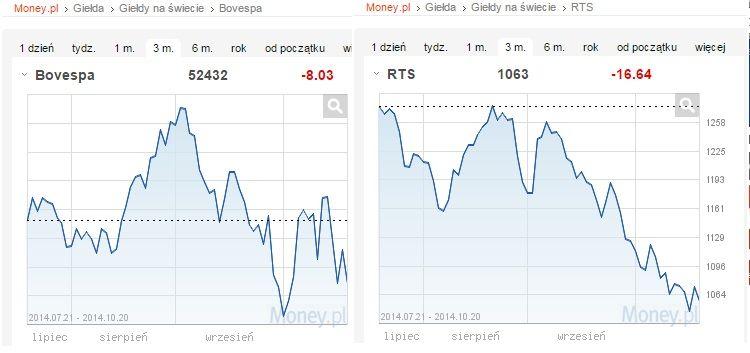 Porównanie indeksów giełdowych Brazylii i Rosji